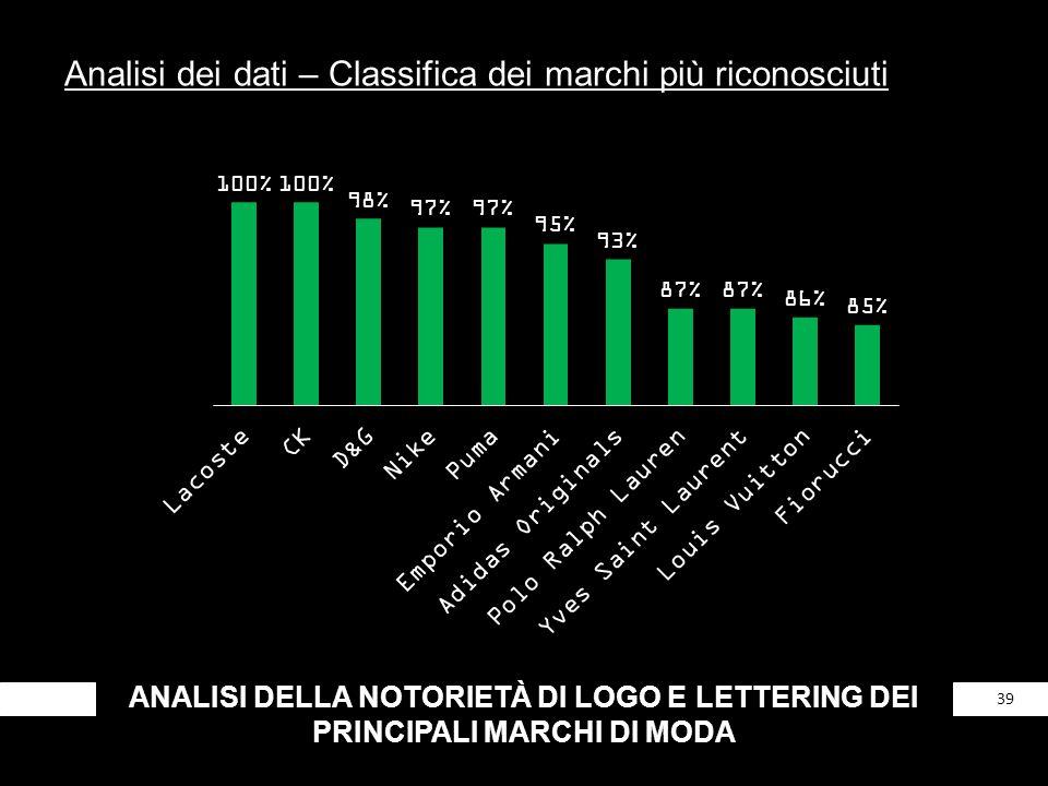 ANALISI DELLA NOTORIETÀ DI LOGO E LETTERING DEI PRINCIPALI MARCHI DI MODA 39 Analisi dei dati – Classifica dei marchi più riconosciuti