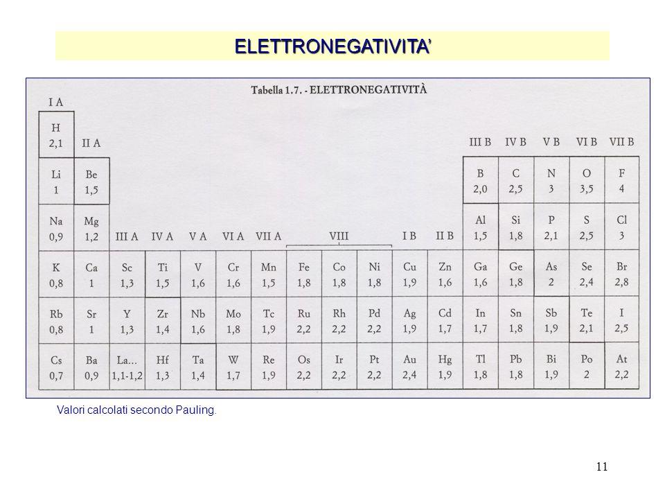 11 ELETTRONEGATIVITA' Valori calcolati secondo Pauling.