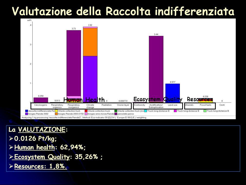 Valutazione della Raccolta indifferenziata La VALUTAZIONE:  0.0126 Pt/kg;  Human health: 62,94%;  Ecosystem Quality: 35,26% ;  Resources: 1,8%.