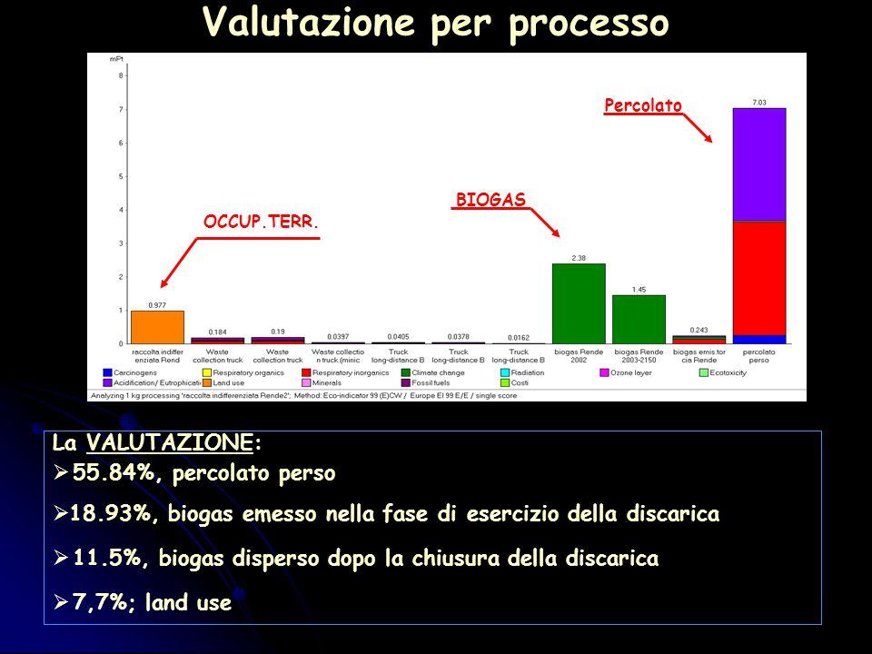 Valutazione per processo OCCUP.TERR.
