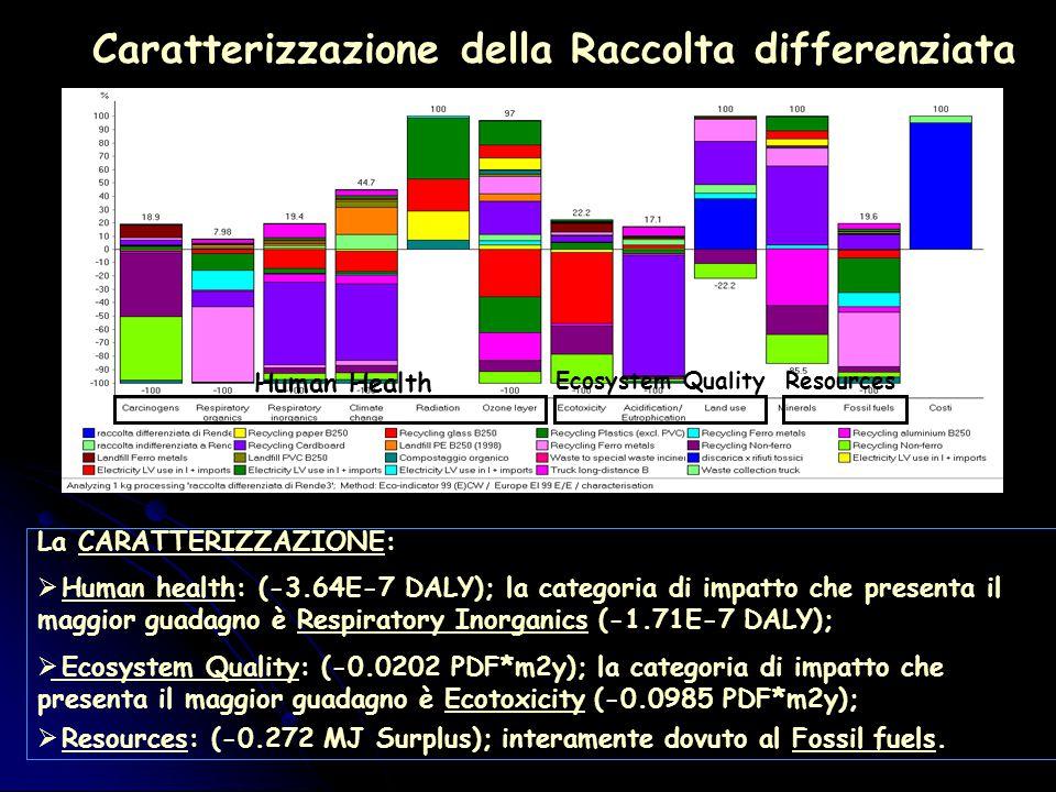 Caratterizzazione della Raccolta differenziata Human Health Ecosystem QualityResources La CARATTERIZZAZIONE:  Human health: (-3.64E-7 DALY); la categoria di impatto che presenta il maggior guadagno è Respiratory Inorganics (-1.71E-7 DALY);  Ecosystem Quality: (-0.0202 PDF*m2y); la categoria di impatto che presenta il maggior guadagno è Ecotoxicity (-0.0985 PDF*m2y);  Resources: (-0.272 MJ Surplus); interamente dovuto al Fossil fuels.