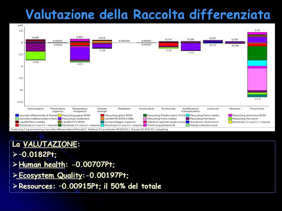 Valutazione della Raccolta differenziata La VALUTAZIONE:  –0.0182Pt;  Human health: -0.00707Pt;  Ecosystem Quality:-0.00197Pt;  Resources: –0.00915Pt; il 50% del totale