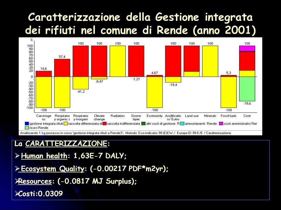 Caratterizzazione della Gestione integrata dei rifiuti nel comune di Rende (anno 2001) La CARATTERIZZAZIONE:  Human health: 1,63E-7 DALY;  Ecosystem Quality: (-0.00217 PDF*m2yr);  Resources: (-0.0817 MJ Surplus);  Costi:0.0309