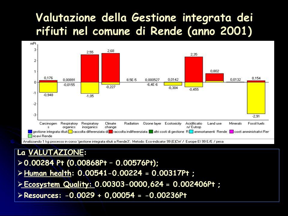 Valutazione della Gestione integrata dei rifiuti nel comune di Rende (anno 2001) La VALUTAZIONE:  0.00284 Pt (0.00868Pt – 0.00576Pt);  Human health: 0.00541-0.00224 = 0.00317Pt ;  Ecosystem Quality: 0.00303-0000,624 = 0.002406Pt ;  Resources: -0.0029 + 0,00054 = -0.00236Pt