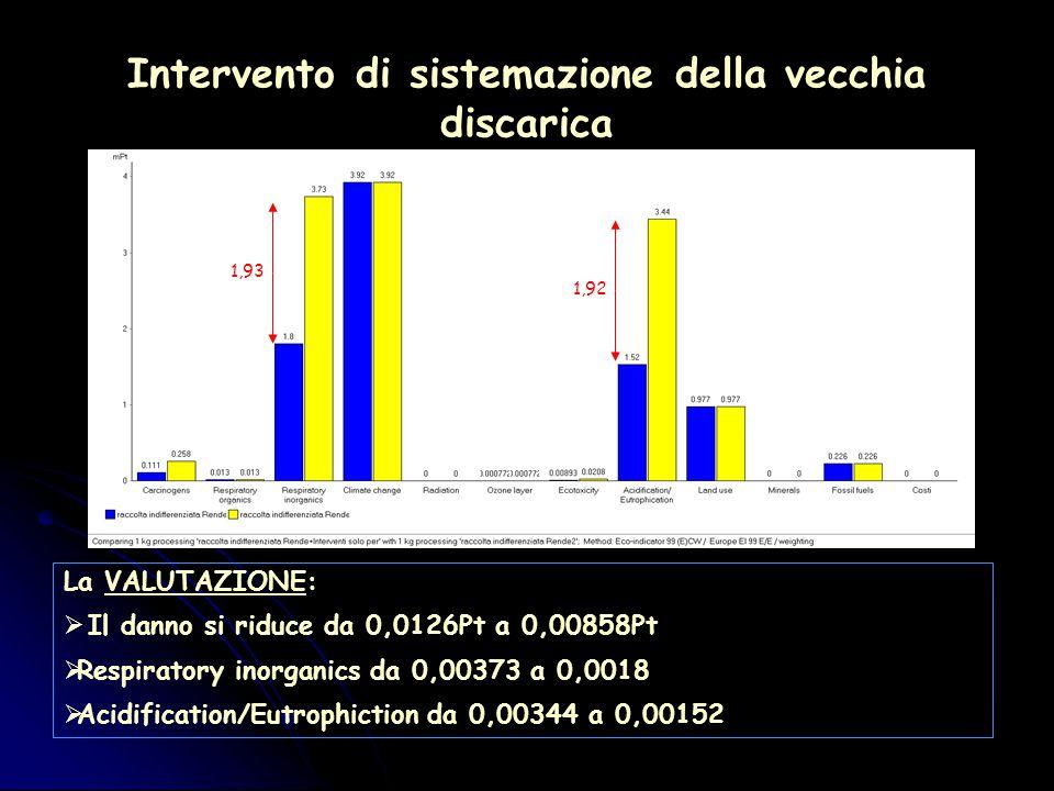 Intervento di sistemazione della vecchia discarica La VALUTAZIONE:  Il danno si riduce da 0,0126Pt a 0,00858Pt  Respiratory inorganics da 0,00373 a 0,0018  Acidification/Eutrophiction da 0,00344 a 0,00152 1,92 1,93
