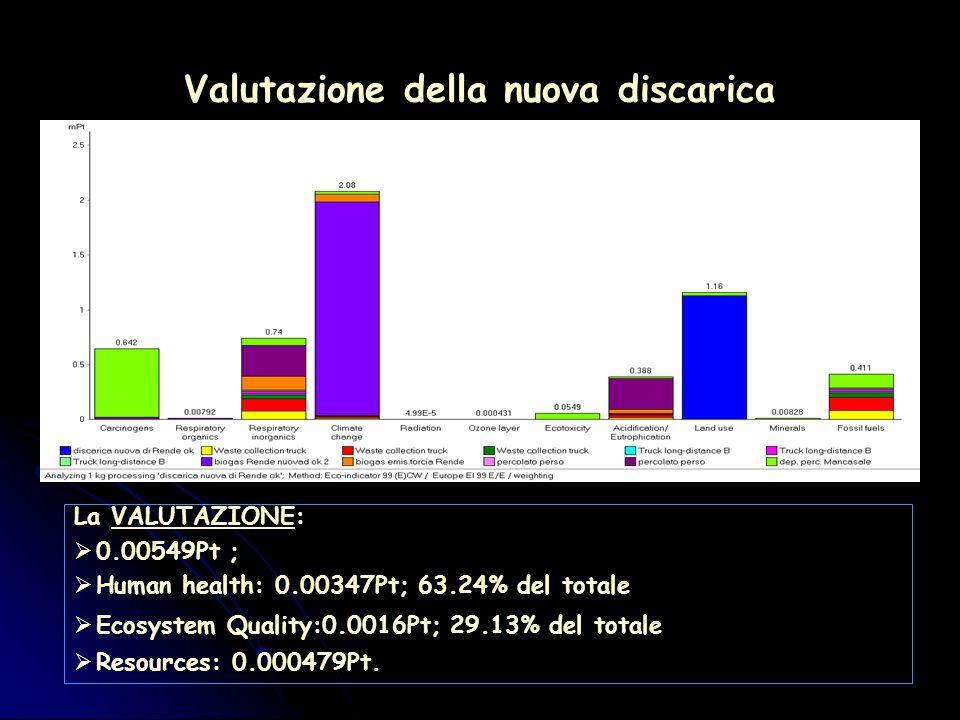 Valutazione della nuova discarica La VALUTAZIONE:  0.00549Pt ;  Human health: 0.00347Pt; 63.24% del totale  Ecosystem Quality:0.0016Pt; 29.13% del totale  Resources: 0.000479Pt.
