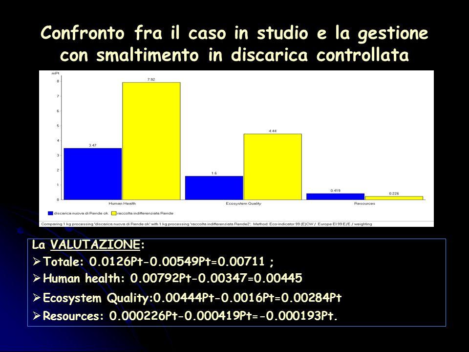Confronto fra il caso in studio e la gestione con smaltimento in discarica controllata La VALUTAZIONE:  Totale: 0.0126Pt-0.00549Pt=0.00711 ;  Human health: 0.00792Pt-0.00347=0.00445  Ecosystem Quality:0.00444Pt-0.0016Pt=0.00284Pt  Resources: 0.000226Pt-0.000419Pt=-0.000193Pt.