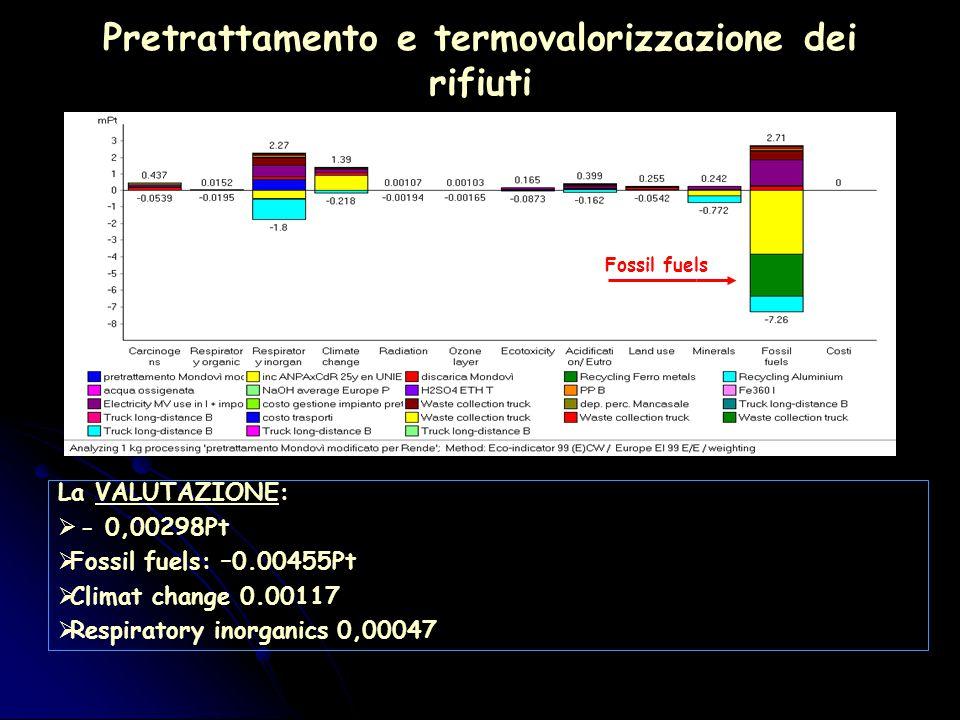 Pretrattamento e termovalorizzazione dei rifiuti La VALUTAZIONE:  - 0,00298Pt  Fossil fuels: –0.00455Pt  Climat change 0.00117  Respiratory inorganics 0,00047 Fossil fuels