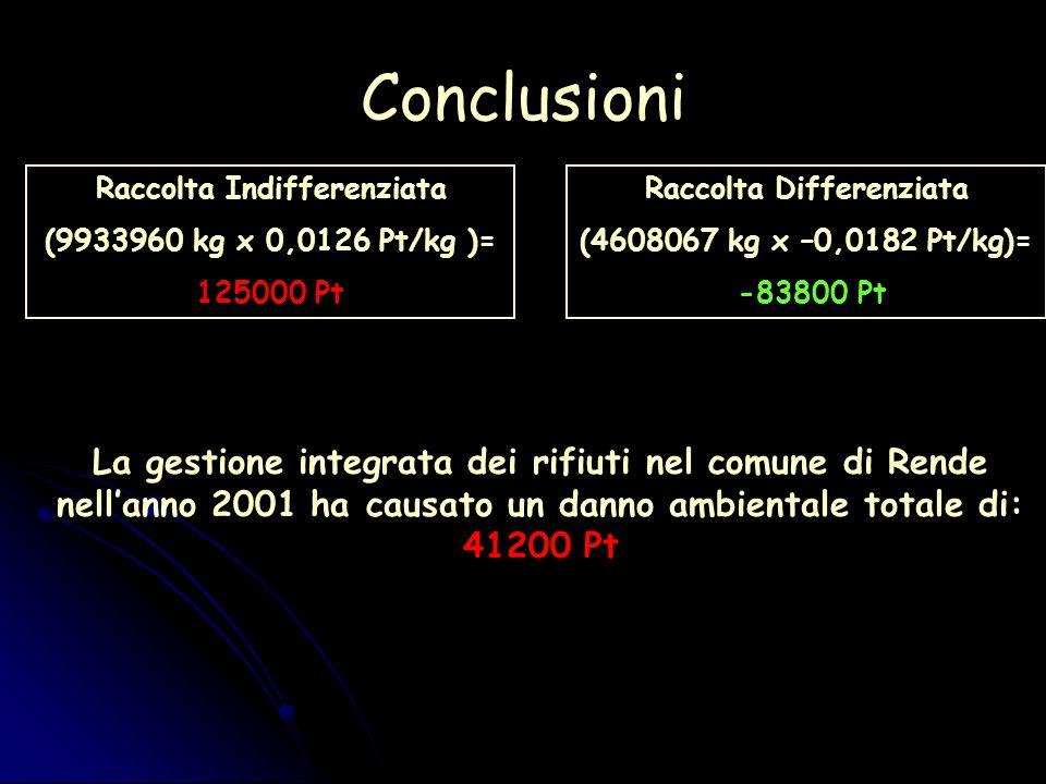 Conclusioni La gestione integrata dei rifiuti nel comune di Rende nell'anno 2001 ha causato un danno ambientale totale di: 41200 Pt Raccolta Differenziata (4608067 kg x –0,0182 Pt/kg)= -83800 Pt Raccolta Indifferenziata (9933960 kg x 0,0126 Pt/kg )= 125000 Pt