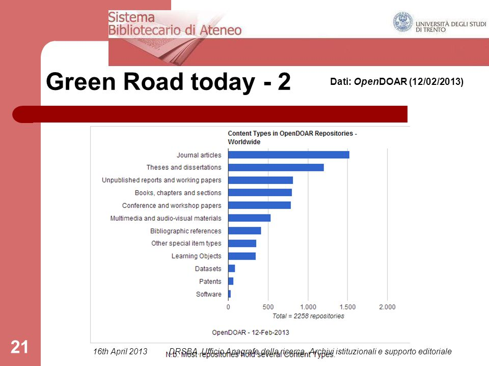 21 Green Road today - 2 Dati: OpenDOAR (12/02/2013) 16th April 2013DRSBA.