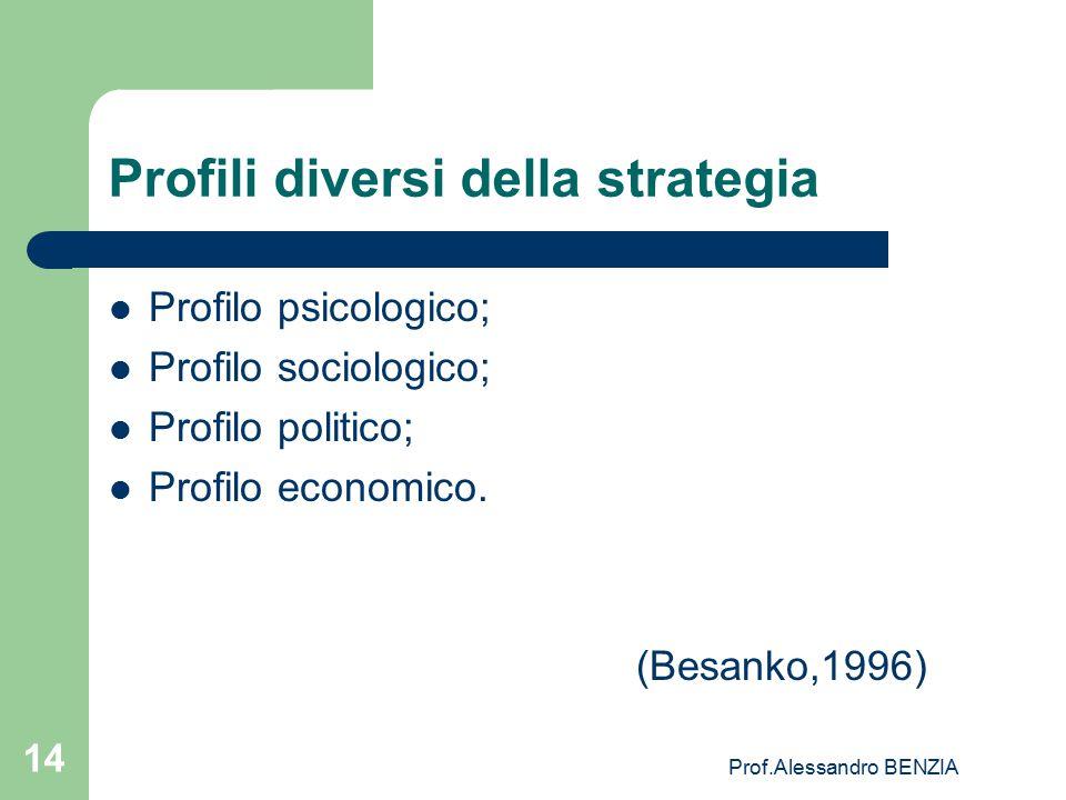 Prof.Alessandro BENZIA 14 Profili diversi della strategia Profilo psicologico; Profilo sociologico; Profilo politico; Profilo economico. (Besanko,1996