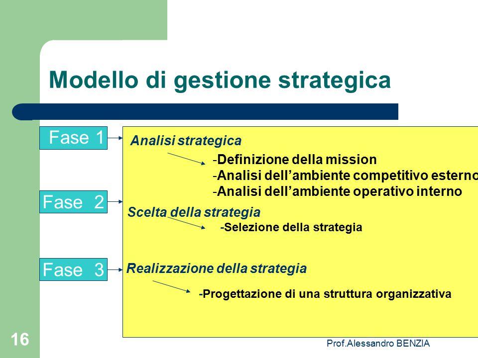 Prof.Alessandro BENZIA 16 Modello di gestione strategica Fase 1 Analisi strategica -Definizione della mission -Analisi dell'ambiente competitivo ester