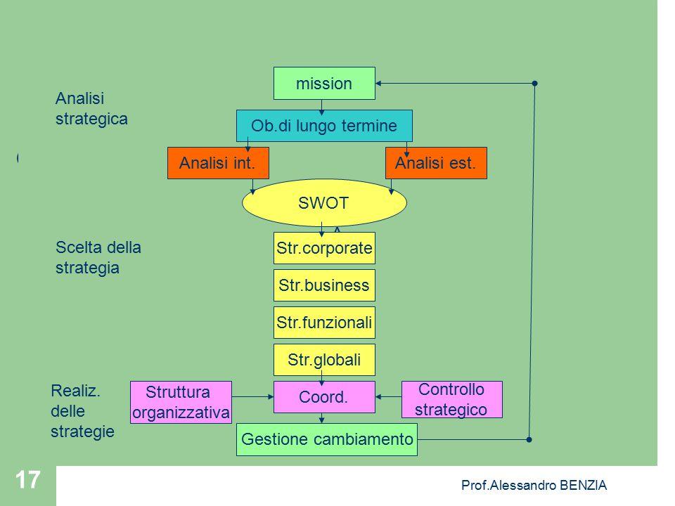 Prof.Alessandro BENZIA 17 A mission Ob.di lungo termine Analisi est.Analisi int. SWOT Str.corporate Str.business Str.funzionali Str.globali Struttura