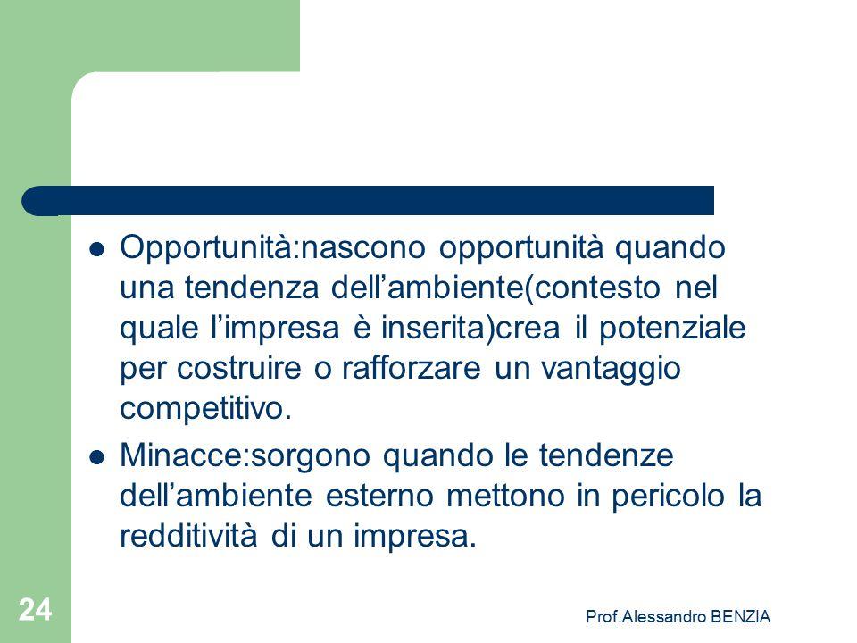 Prof.Alessandro BENZIA 24 Opportunità:nascono opportunità quando una tendenza dell'ambiente(contesto nel quale l'impresa è inserita)crea il potenziale
