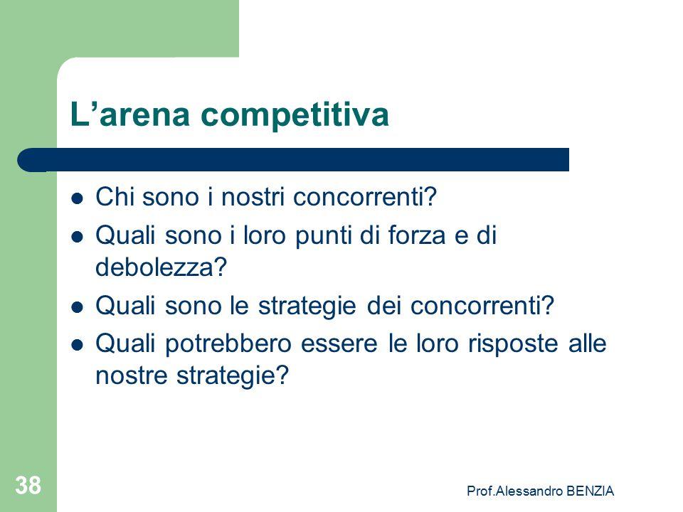 Prof.Alessandro BENZIA 38 L'arena competitiva Chi sono i nostri concorrenti? Quali sono i loro punti di forza e di debolezza? Quali sono le strategie