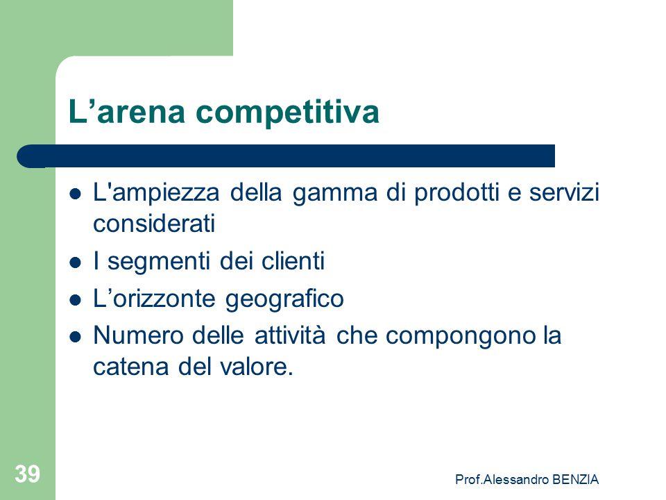 Prof.Alessandro BENZIA 39 L'arena competitiva L'ampiezza della gamma di prodotti e servizi considerati I segmenti dei clienti L'orizzonte geografico N