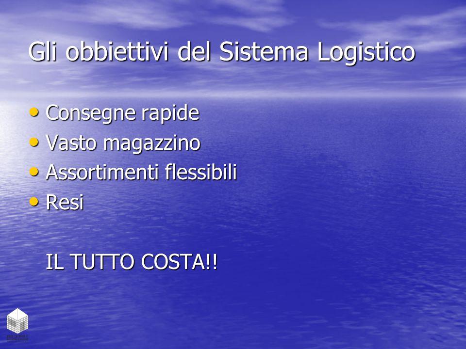 Gli obbiettivi del Sistema Logistico Consegne rapide Consegne rapide Vasto magazzino Vasto magazzino Assortimenti flessibili Assortimenti flessibili R