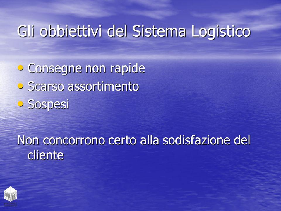 Gli obbiettivi del Sistema Logistico Consegne non rapide Consegne non rapide Scarso assortimento Scarso assortimento Sospesi Sospesi Non concorrono ce