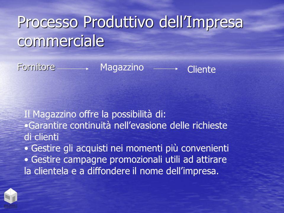 Processo Produttivo dell'Impresa commerciale Fornitore Magazzino Cliente Il Magazzino offre la possibilità di: Garantire continuità nell'evasione dell