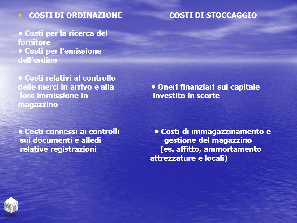 COSTI DI ORDINAZIONE COSTI DI STOCCAGGIO Costi per la ricerca del fornitore Costi per l'emissione dell'ordine Costi relativi al controllo delle merci