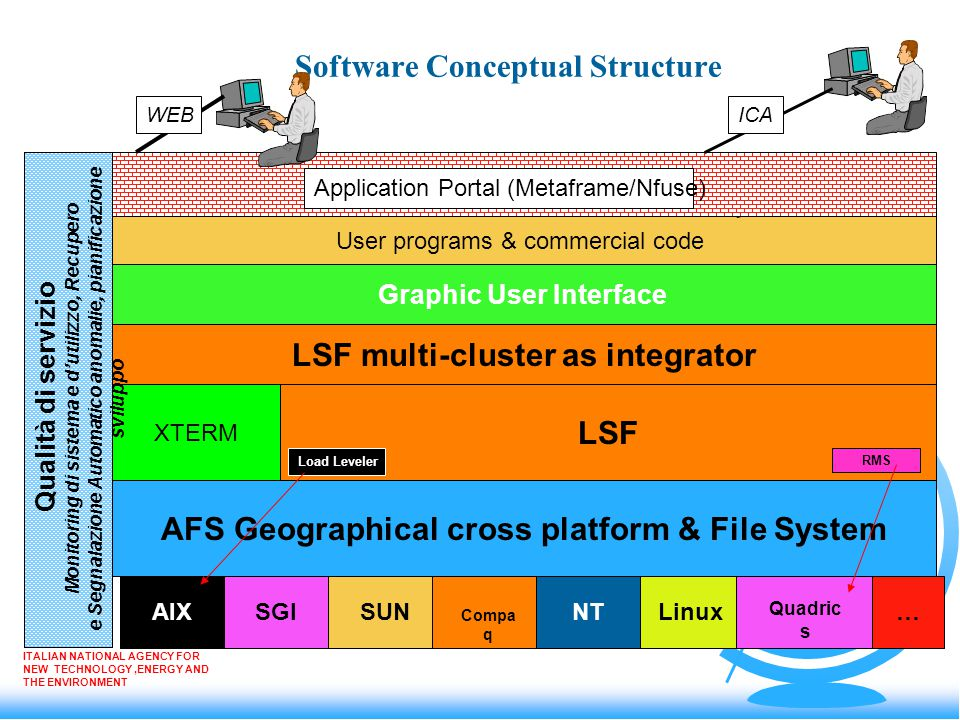 Software Conceptual Structure ITALIAN NATIONAL AGENCY FOR NEW TECHNOLOGY,ENERGY AND THE ENVIRONMENT AFS Geographical cross platform & File System AIX SGISUN Compa q NTLinux Quadric s … LSF Graphic User Interface LSF multi-cluster as integrator XTERM User programs & commercial code Application Portal (Metaframe/Nfuse) ICAWEB Qualità di servizio Monitoring di sistema e d'utilizzo, Recupero e Segnalazione Automatico anomalie, pianificazione sviluppo Load Leveler RMS