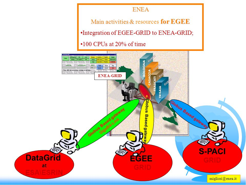 ENEA Main activities & for EGEE Main activities & resources for EGEE Integration of EGEE-GRID to ENEA-GRID;Integration of EGEE-GRID to ENEA-GRID; 100 CPUs at 20% of time100 CPUs at 20% of time DataGrid at ESA\ESRIN Globus Based gateway GigaBit-Link EGEE GRID Globus Based gateway ENEA-GRID migliori@enea.it S-PACI GRID