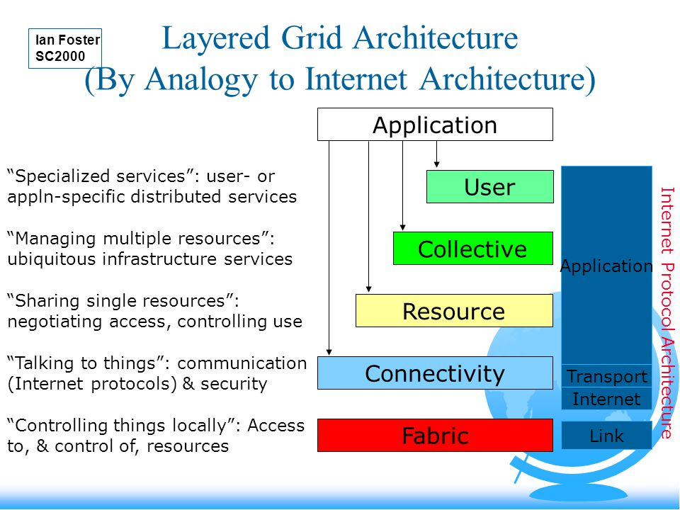 Layered Grid Architecture (By Analogy to Internet Architecture) Application Fabric Controlling things locally : Access to, & control of, resources Connectivity Talking to things : communication (Internet protocols) & security Resource Sharing single resources : negotiating access, controlling use Collective Managing multiple resources : ubiquitous infrastructure services User Specialized services : user- or appln-specific distributed services Internet Transport Application Link Internet Protocol Architecture Ian Foster SC2000