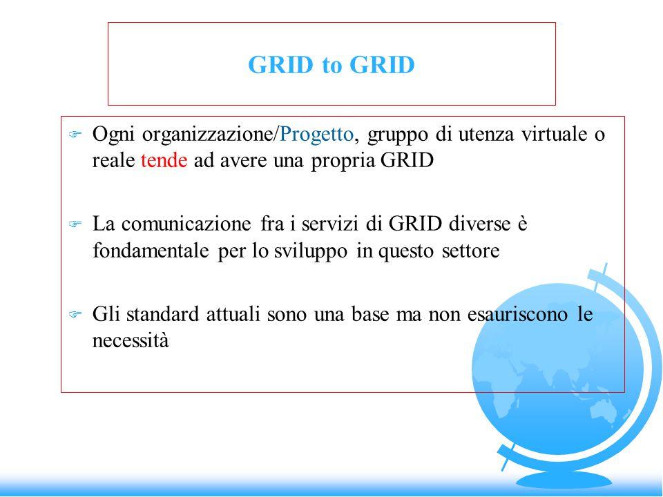 GRID to GRID F Ogni organizzazione/Progetto, gruppo di utenza virtuale o reale tende ad avere una propria GRID F La comunicazione fra i servizi di GRID diverse è fondamentale per lo sviluppo in questo settore F Gli standard attuali sono una base ma non esauriscono le necessità