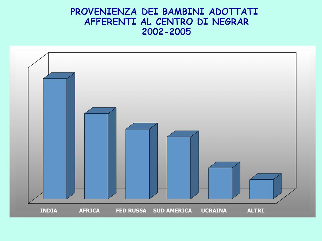PROVENIENZA DEI BAMBINI ADOTTATI AFFERENTI AL CENTRO DI NEGRAR 2002-2005