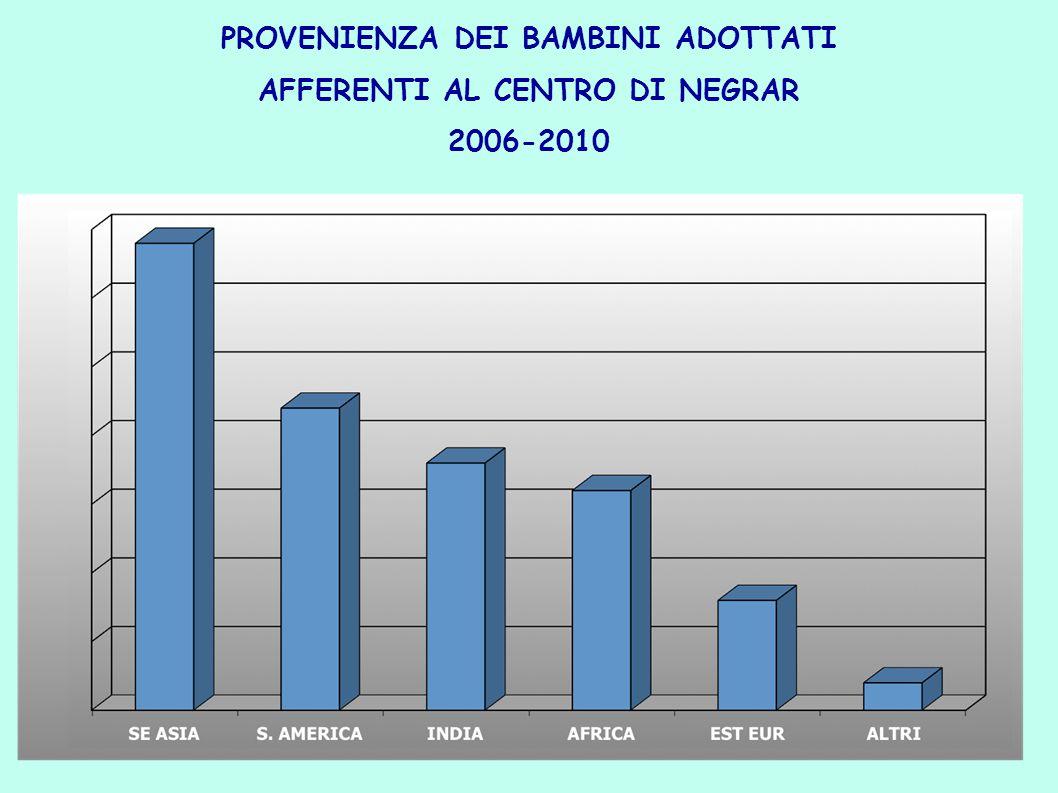 PROVENIENZA DEI BAMBINI ADOTTATI AFFERENTI AL CENTRO DI NEGRAR 2006-2010