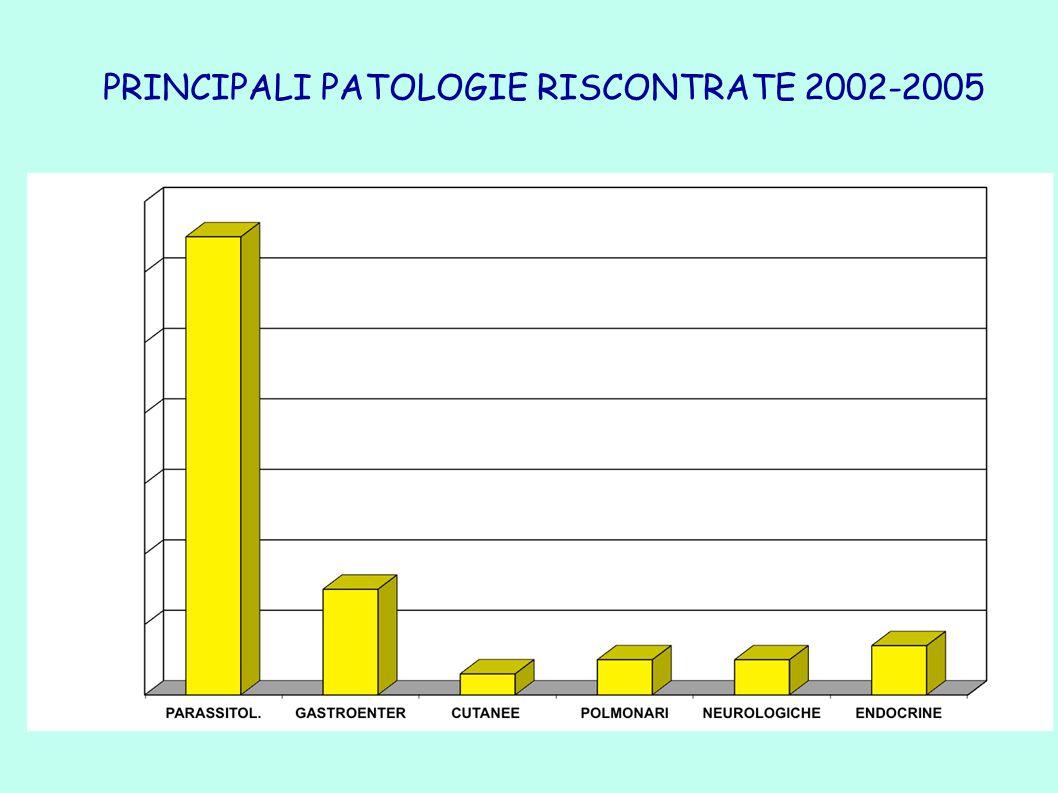PRINCIPALI PATOLOGIE RISCONTRATE 2002-2005