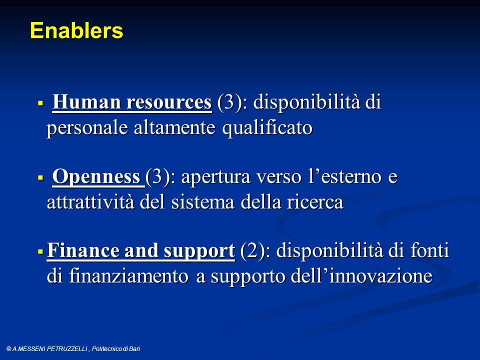 © A.MESSENI PETRUZZELLI, Politecnico di Bari Enablers  Human resources(3): disponibilità di personale altamente qualificato  Human resources (3): disponibilità di personale altamente qualificato  Openness (3): apertura verso l'esterno e attrattività del sistema della ricerca  Finance and support(2): disponibilità di fonti di finanziamento a supporto dell'innovazione  Finance and support (2): disponibilità di fonti di finanziamento a supporto dell'innovazione