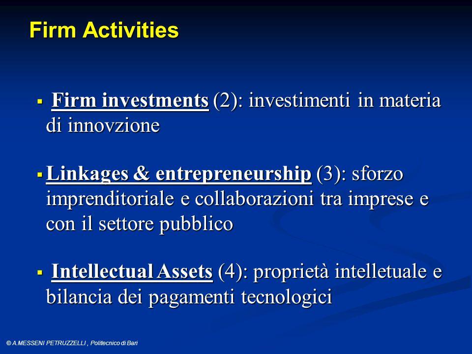 © A.MESSENI PETRUZZELLI, Politecnico di Bari Firm Activities  Firm investments(2): investimenti in materia di innovzione  Firm investments (2): investimenti in materia di innovzione  Linkages & entrepreneurship(3): sforzo imprenditoriale e collaborazioni tra imprese e con il settore pubblico  Linkages & entrepreneurship (3): sforzo imprenditoriale e collaborazioni tra imprese e con il settore pubblico  Intellectual Assets (4): proprietà intelletuale e bilancia dei pagamenti tecnologici
