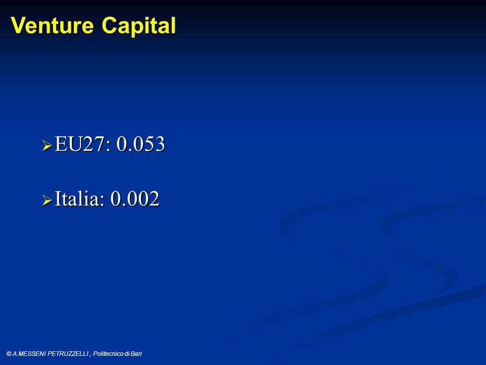 © A.MESSENI PETRUZZELLI, Politecnico di Bari Venture Capital  EU27: 0.053  Italia: 0.002