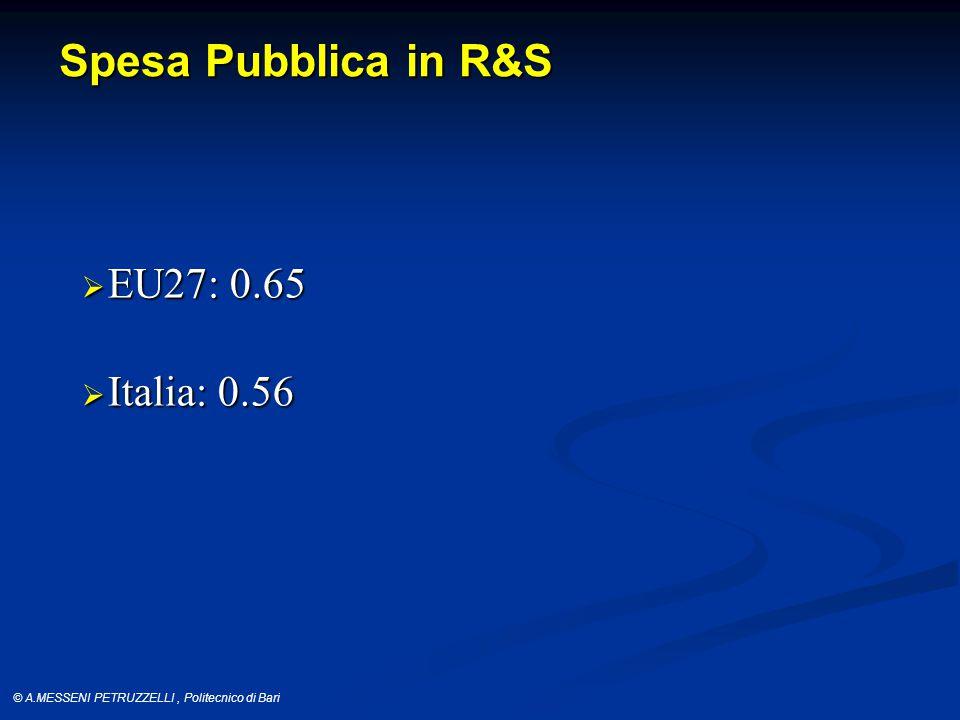 © A.MESSENI PETRUZZELLI, Politecnico di Bari Spesa Pubblica in R&S  EU27: 0.65  Italia: 0.56