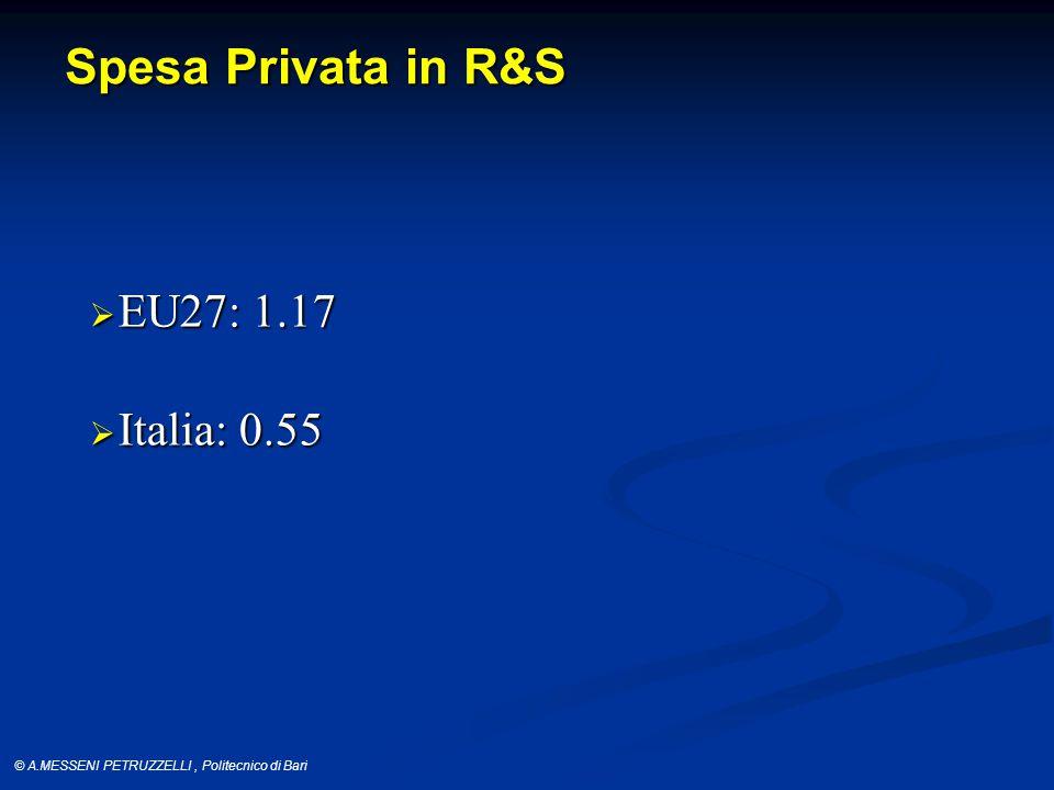 © A.MESSENI PETRUZZELLI, Politecnico di Bari Spesa Privata in R&S  EU27: 1.17  Italia: 0.55
