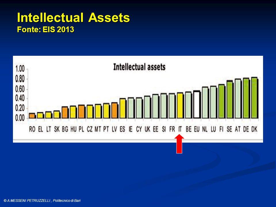 © A.MESSENI PETRUZZELLI, Politecnico di Bari Intellectual Assets Fonte: EIS 2013