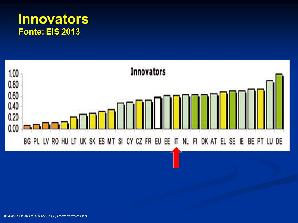 © A.MESSENI PETRUZZELLI, Politecnico di Bari Innovators Fonte: EIS 2013