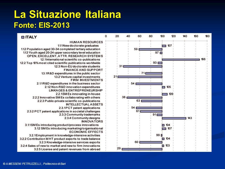 © A.MESSENI PETRUZZELLI, Politecnico di Bari La Situazione Italiana Fonte: EIS-2013