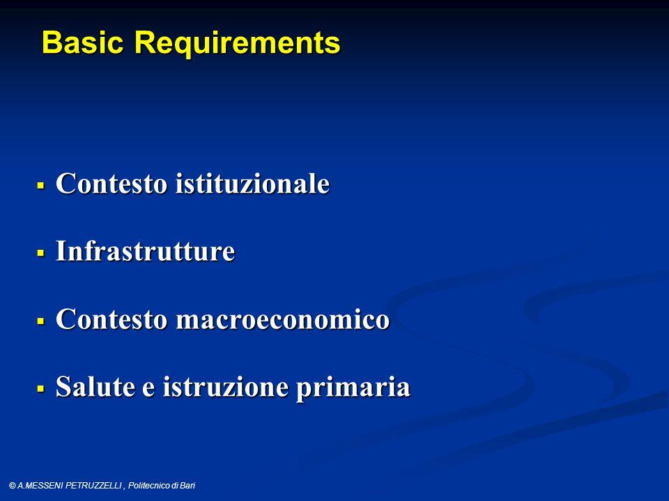 © A.MESSENI PETRUZZELLI, Politecnico di Bari Basic Requirements  Contesto istituzionale  Infrastrutture  Contesto macroeconomico  Salute e istruzione primaria