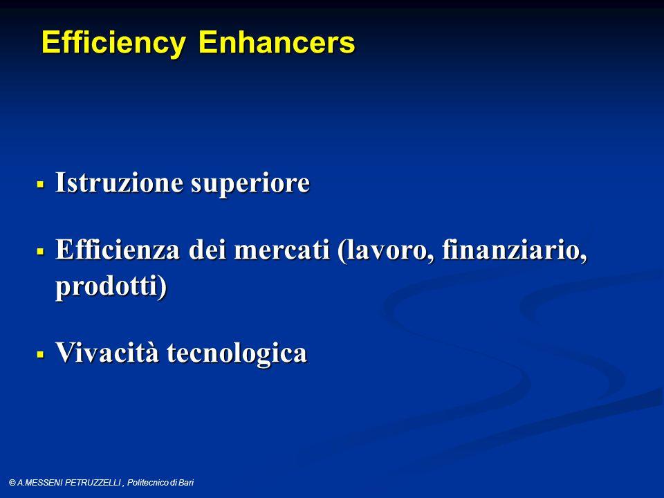 © A.MESSENI PETRUZZELLI, Politecnico di Bari Efficiency Enhancers  Istruzione superiore  Efficienza dei mercati (lavoro, finanziario, prodotti)  Vivacità tecnologica