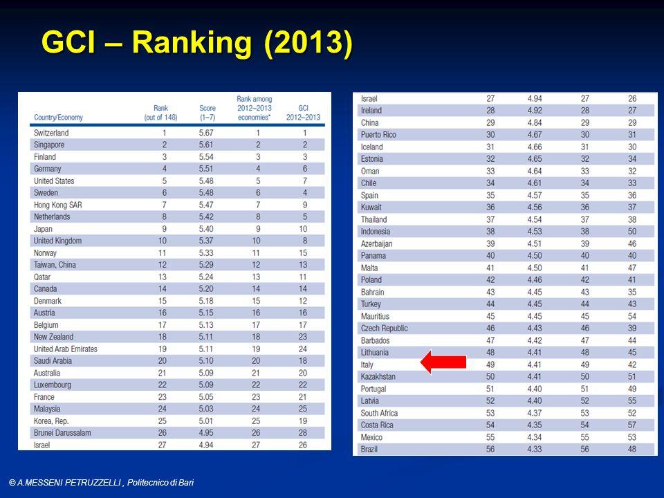 © A.MESSENI PETRUZZELLI, Politecnico di Bari GCI – Ranking (2013)