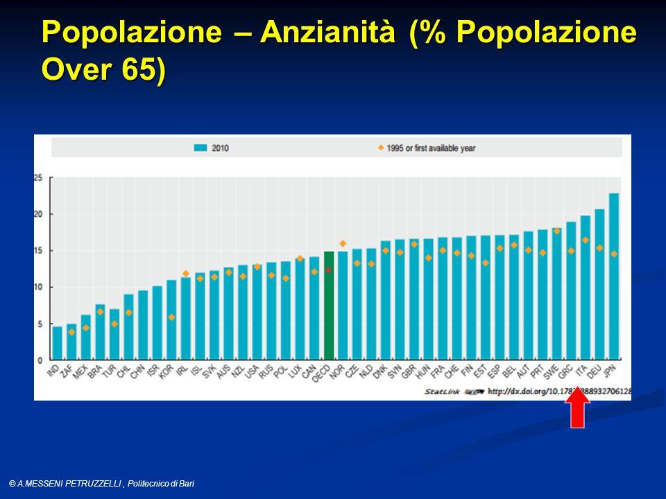 © A.MESSENI PETRUZZELLI, Politecnico di Bari Popolazione – Anzianità (% Popolazione Over 65)