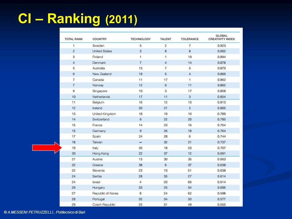© A.MESSENI PETRUZZELLI, Politecnico di Bari Classificazione OECD Industrie High-tech R&S/Fatturato > 5% Industrie Medium-High- tech 5% > R&S/Fatturato > 3% Industrie Medium-Low- tech 3% > R&S/Fatturato > 0,9% Industrie Low-tech 0.9% >R&S/Fatturato > 0% OECD (1994) Science and Technology Policy.