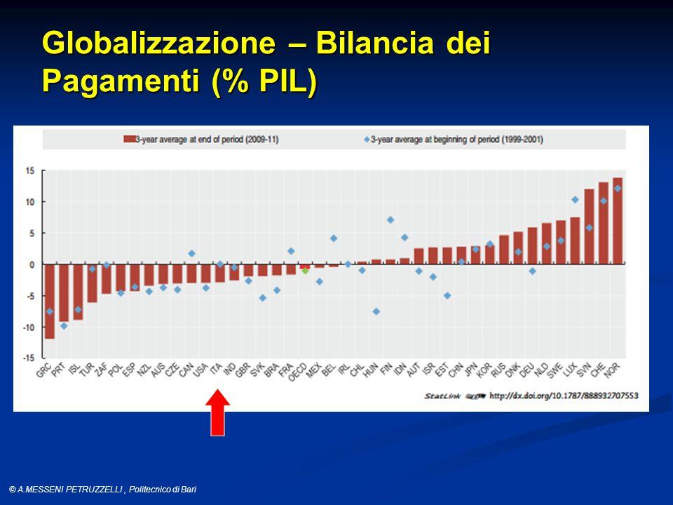 © A.MESSENI PETRUZZELLI, Politecnico di Bari Globalizzazione – Bilancia dei Pagamenti (% PIL)