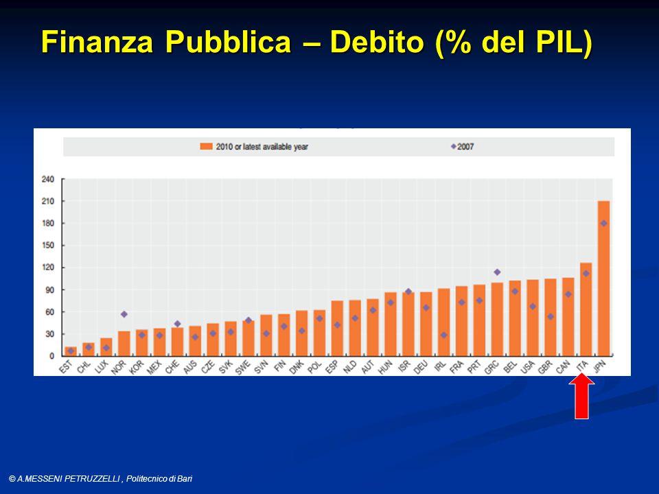 © A.MESSENI PETRUZZELLI, Politecnico di Bari Finanza Pubblica – Debito (% del PIL)