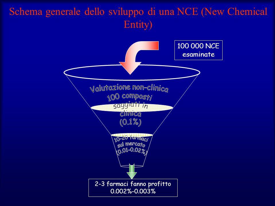 Schema generale dello sviluppo di una NCE (New Chemical Entity) 100 000 NCE esaminate 2-3 farmaci fanno profitto 0.002%-0.003%