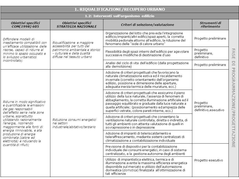 1. RIQUALIFICAZIONE/RECUPERO URBANO 1.2: Interventi sull'organismo edilizio Obiettivi specifici COM(1998) 605 Obiettivi specifici STRATEGIA NAZIONALE