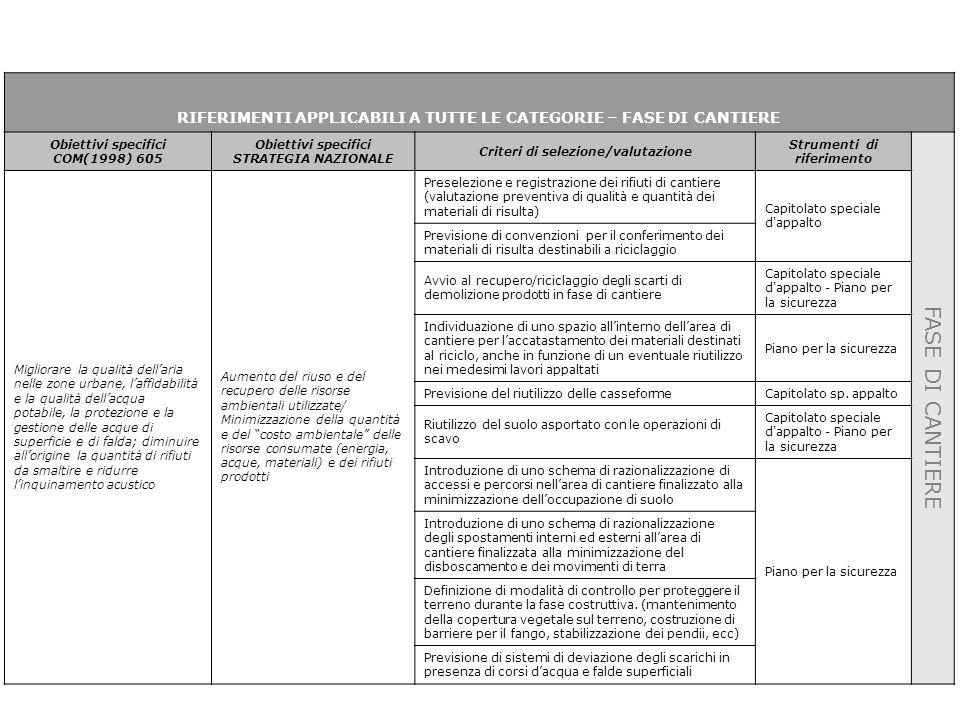 RIFERIMENTI APPLICABILI A TUTTE LE CATEGORIE – FASE DI CANTIERE Obiettivi specifici COM(1998) 605 Obiettivi specifici STRATEGIA NAZIONALE Criteri di selezione/valutazione Strumenti di riferimento FASE DI CANTIERE Migliorare la qualità dell'aria nelle zone urbane, l'affidabilità e la qualità dell'acqua potabile, la protezione e la gestione delle acque di superficie e di falda; diminuire all'origine la quantità di rifiuti da smaltire e ridurre l'inquinamento acustico Aumento del riuso e del recupero delle risorse ambientali utilizzate/ Minimizzazione della quantità e del costo ambientale delle risorse consumate (energia, acque, materiali) e dei rifiuti prodotti Preselezione e registrazione dei rifiuti di cantiere (valutazione preventiva di qualità e quantità dei materiali di risulta) Capitolato speciale d appalto Previsione di convenzioni per il conferimento dei materiali di risulta destinabili a riciclaggio Avvio al recupero/riciclaggio degli scarti di demolizione prodotti in fase di cantiere Capitolato speciale d appalto - Piano per la sicurezza Individuazione di uno spazio all'interno dell'area di cantiere per l'accatastamento dei materiali destinati al riciclo, anche in funzione di un eventuale riutilizzo nei medesimi lavori appaltati Piano per la sicurezza Previsione del riutilizzo delle casseformeCapitolato sp.