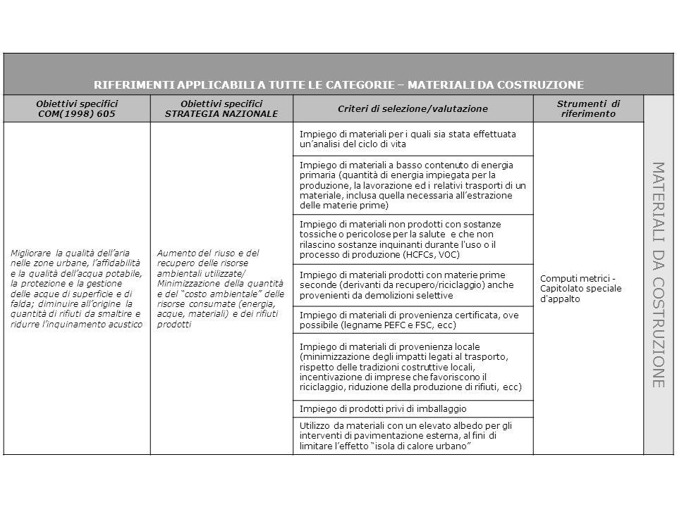 Rete Nazionale delle Autorità Ambientali e delle Autorità della Programmazione dei fondi strutturali comunitari 2000 –2006 RIFERIMENTI APPLICABILI A TUTTE LE CATEGORIE – MATERIALI DA COSTRUZIONE Obiettivi specifici COM(1998) 605 Obiettivi specifici STRATEGIA NAZIONALE Criteri di selezione/valutazione Strumenti di riferimento MATERIALI DA COSTRUZIONE Migliorare la qualità dell'aria nelle zone urbane, l'affidabilità e la qualità dell'acqua potabile, la protezione e la gestione delle acque di superficie e di falda; diminuire all'origine la quantità di rifiuti da smaltire e ridurre l'inquinamento acustico Aumento del riuso e del recupero delle risorse ambientali utilizzate/ Minimizzazione della quantità e del costo ambientale delle risorse consumate (energia, acque, materiali) e dei rifiuti prodotti Impiego di materiali per i quali sia stata effettuata un'analisi del ciclo di vita Computi metrici - Capitolato speciale d appalto Impiego di materiali a basso contenuto di energia primaria (quantità di energia impiegata per la produzione, la lavorazione ed i relativi trasporti di un materiale, inclusa quella necessaria all'estrazione delle materie prime) Impiego di materiali non prodotti con sostanze tossiche o pericolose per la salute e che non rilascino sostanze inquinanti durante l uso o il processo di produzione (HCFCs, VOC) Impiego di materiali prodotti con materie prime seconde (derivanti da recupero/riciclaggio) anche provenienti da demolizioni selettive Impiego di materiali di provenienza certificata, ove possibile (legname PEFC e FSC, ecc) Impiego di materiali di provenienza locale (minimizzazione degli impatti legati al trasporto, rispetto delle tradizioni costruttive locali, incentivazione di imprese che favoriscono il riciclaggio, riduzione della produzione di rifiuti, ecc) Impiego di prodotti privi di imballaggio Utilizzo da materiali con un elevato albedo per gli interventi di pavimentazione esterna, al fini di limitare l'effetto isola di calore urbano